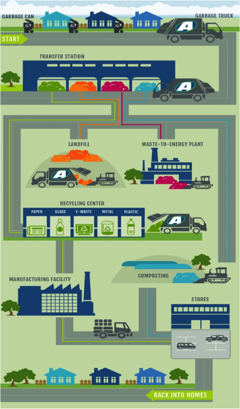 Image: The various life cycles; Source at advanceddisposal.com
