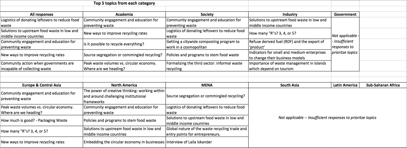 2015 Global Waste Survey Summary